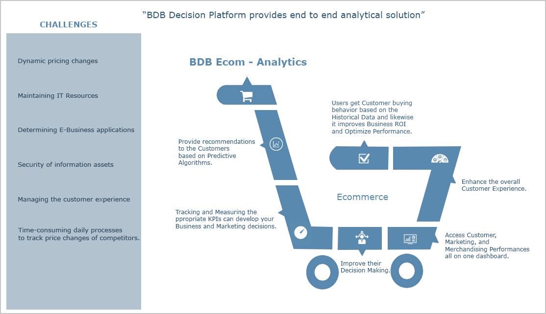 BDB Ecommerce Analytics