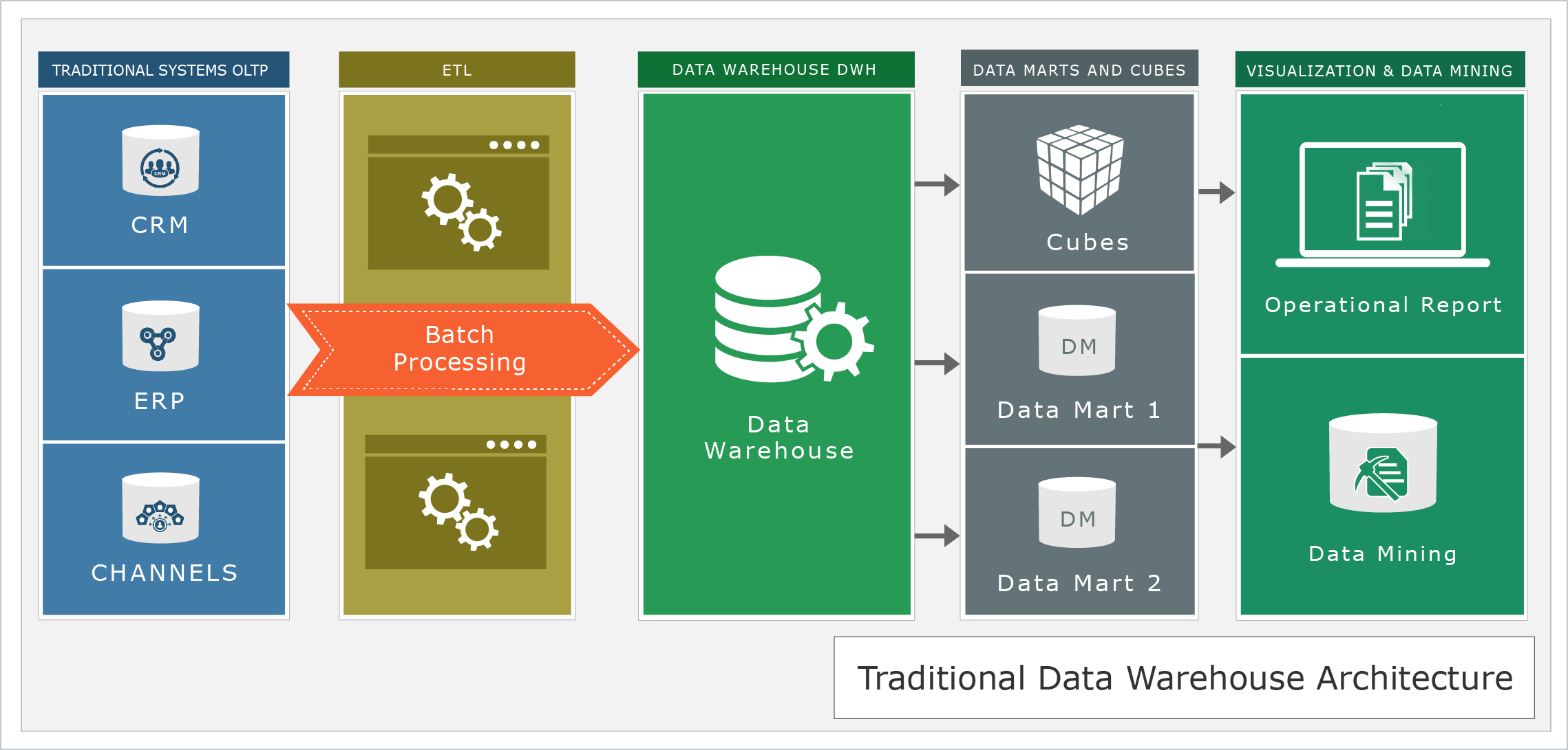 data warehousing architecture and implementation pdf